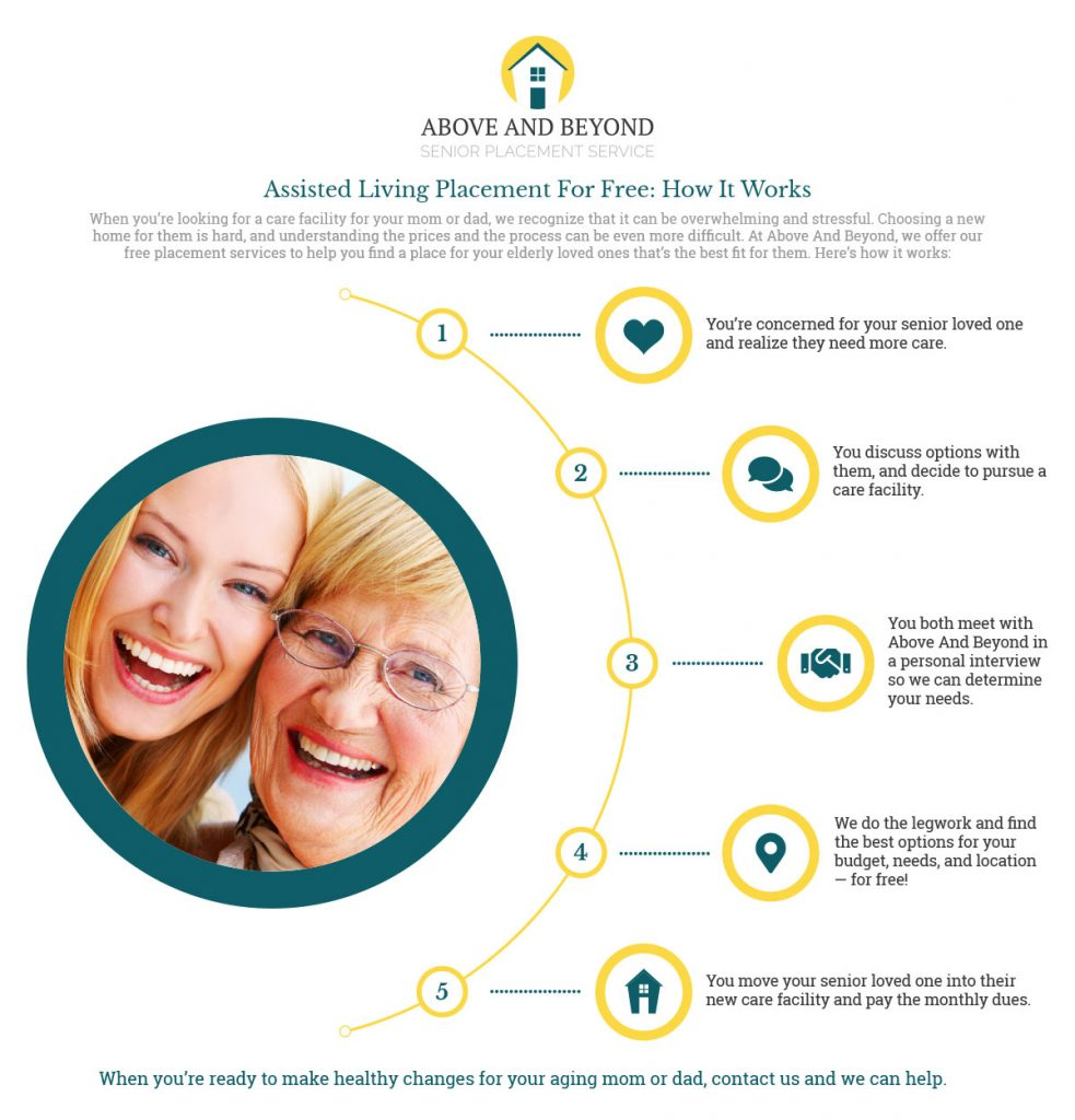 AssistedLivingPlacementForFreeInfographic