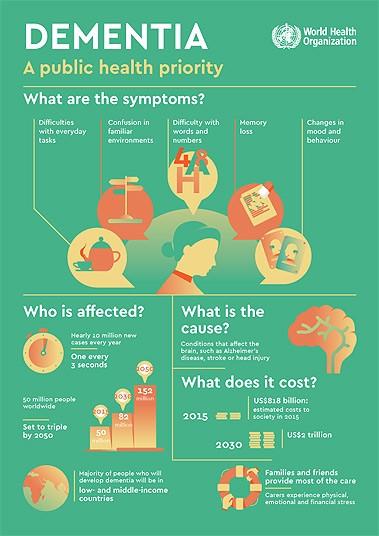 dementia-infographic